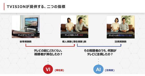 日本コカ・コーラ、アテンションデータの活用でCMのエンゲージメント向上に成功