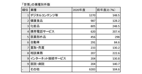 JAROへの苦情件数が過去最多に 在宅時間が増えデジタル・通販関連で増加