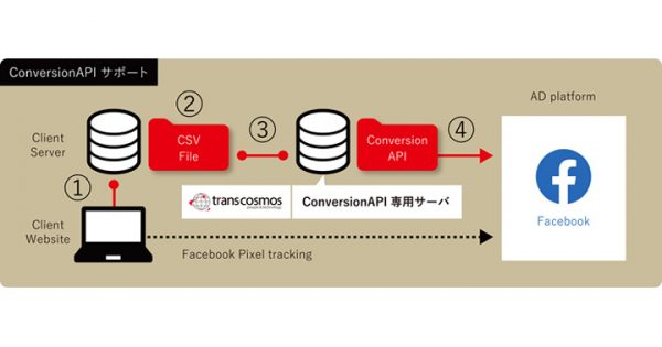 トランスコスモス、Cookie規制後のデータ活用を支援するチームを発足