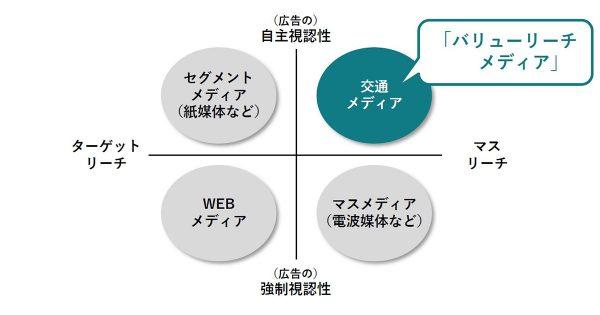 jekiとNRIが「交通広告の価値研究」を共同実施 交通広告の4つの特徴とは?