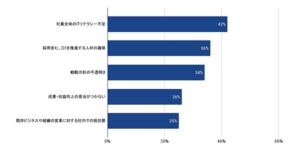 メディアのDXの障壁は社員のITリテラシー不足 CCI調査   AdverTimes(アドタイ) by 宣伝会議