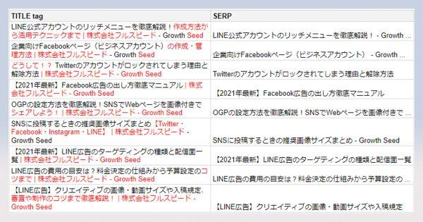 検索結果のタイトル改変で削られる文言は SEO企業が独自調査