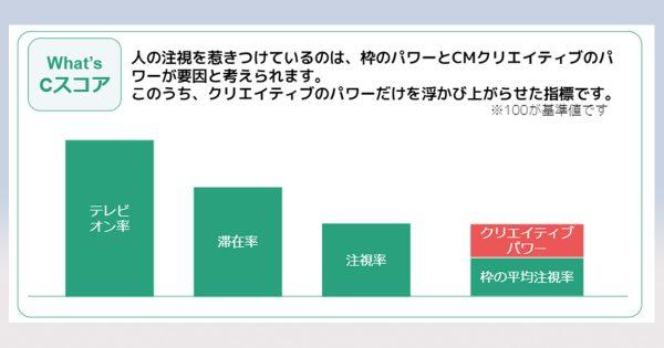 テレビCM「クリエイティブ・スコア」上位は花王、日清食品、NTTドコモ