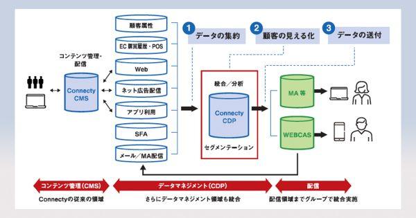 集客からロイヤル化まで、コンテンツとデータを一元管理してPDCAを回すーーWOW WORLD