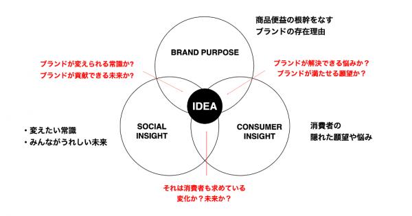 第4回  ブランドパーパス起点の戦略・アイデアの考え方。最終回なので、ぜんぶ書きます。