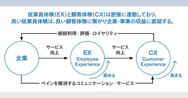店舗DXの成功法則をサービス化 従業員・顧客の体験を向上させるーー電通デジタル