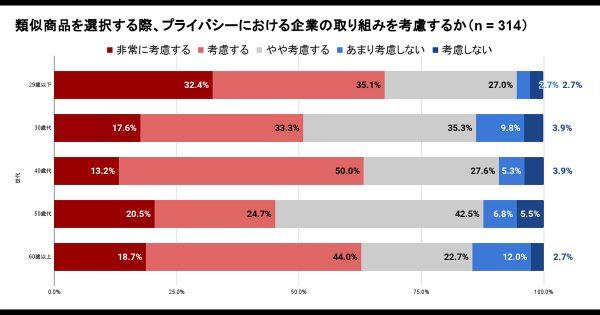 ポイントなど対価で情報提供、消費者の15.6%