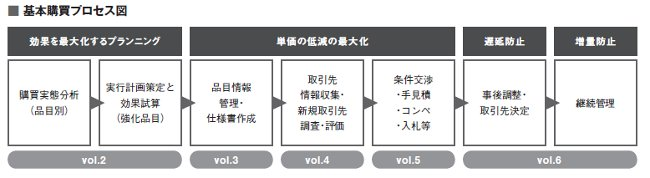 基本購買プロセス図