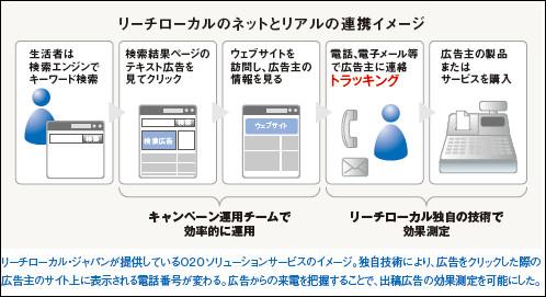 ReachLocalJapan_Model