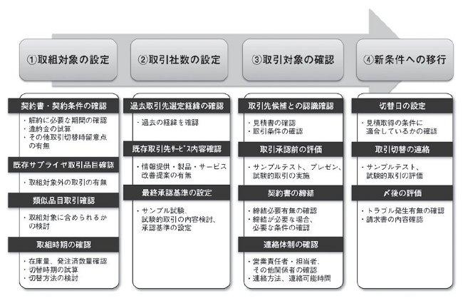 実施プロセスの概略2