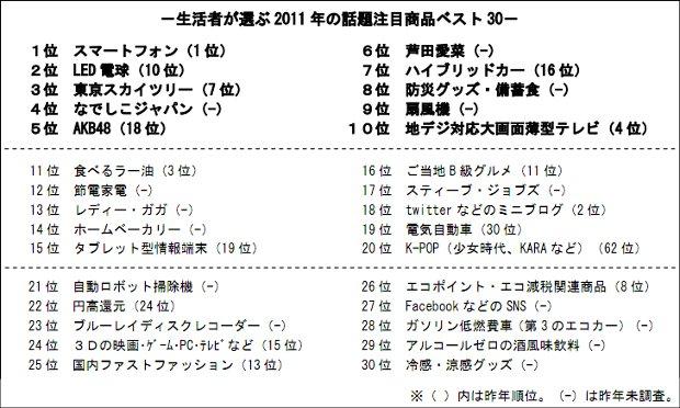 生活者が選ぶ 2011 年の話題注目商品ベスト 30