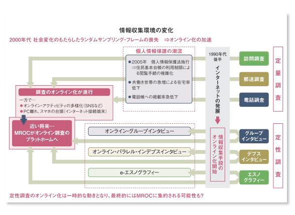 MROC_情報収集