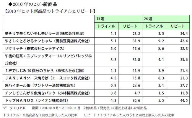 2010 年ヒット新商品のトライアル&リピート