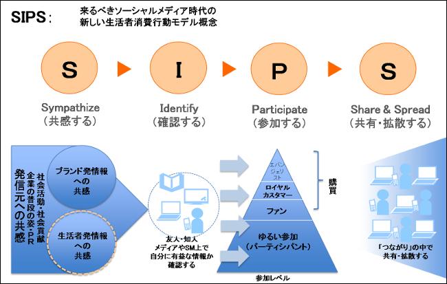 SIPS図