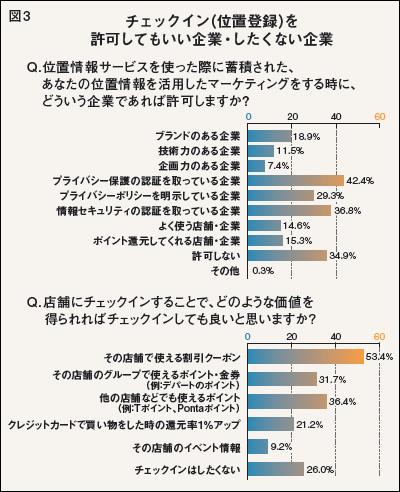 """浸透するSNS """"相互監視""""社会の消費者心理3"""
