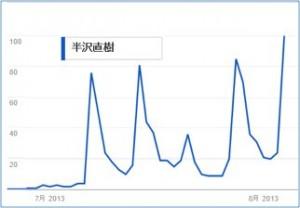 hanzawa-chart1