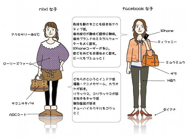 mixi_facebook-girls
